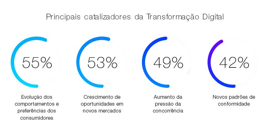 Como a transformação digital chegou até as empresas.