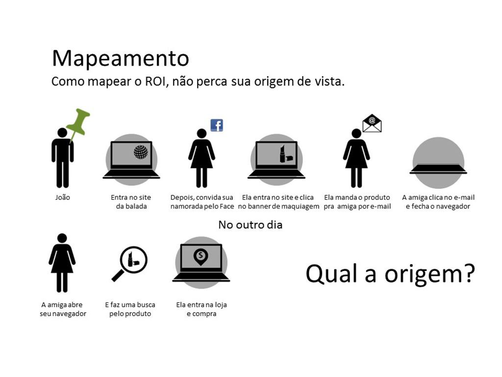 É preciso medir os resultados das campanhas de Marketing Digital.