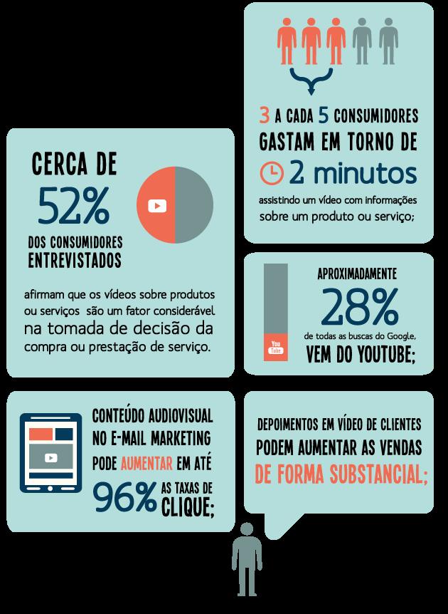 Marketing digital e estratégias audiovisuais