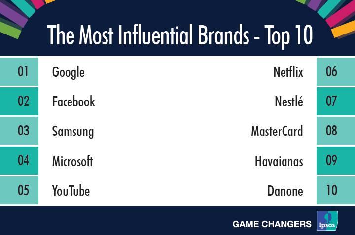 Essas são as marcas mais influentes em marketing no Brasil.